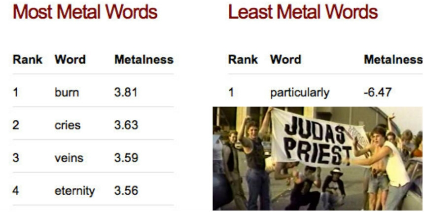 Handy list of the 20 most (and least) Metal words