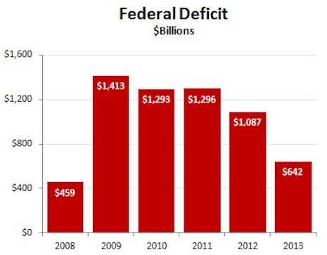 National deficit chart